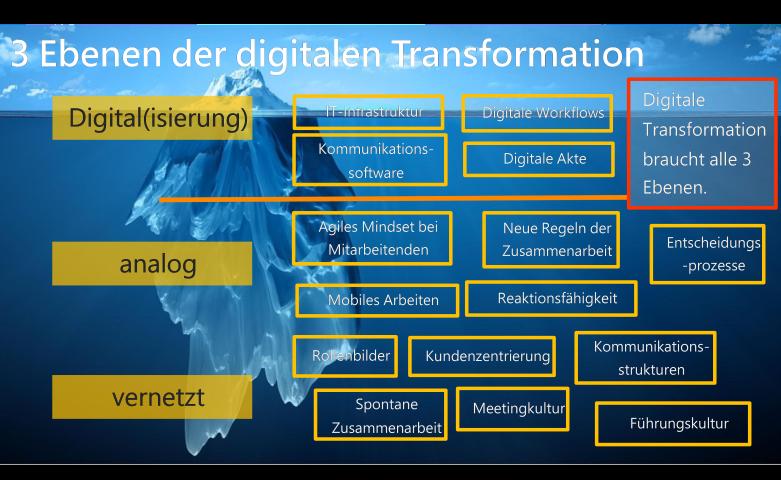 Bild stellt die drei Ebenen digitaler Transformation dar. Digital - analog - vernetzt. Im Hintergrund befindet sich ein Eisberg